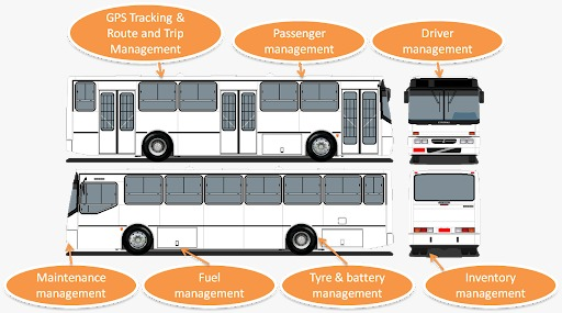 Security standards on a charted bus